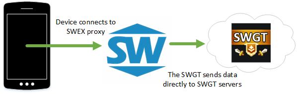 SWGT Plugin Diagram